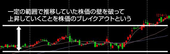 株価のブレイクアウト