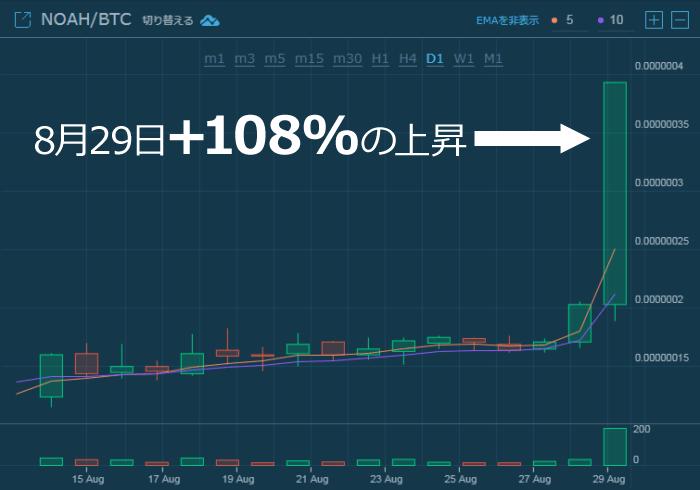ノアコインの価格が爆上げ!チャートから見る+100%暴騰の理由は?