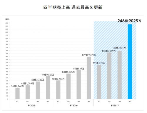 tateru四半期売上高 過去最高を更新