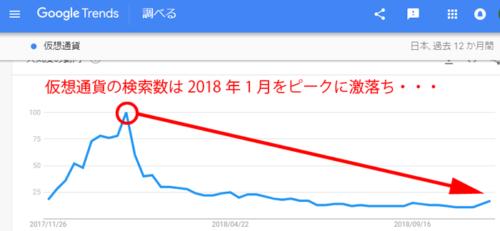 仮想通貨検索数