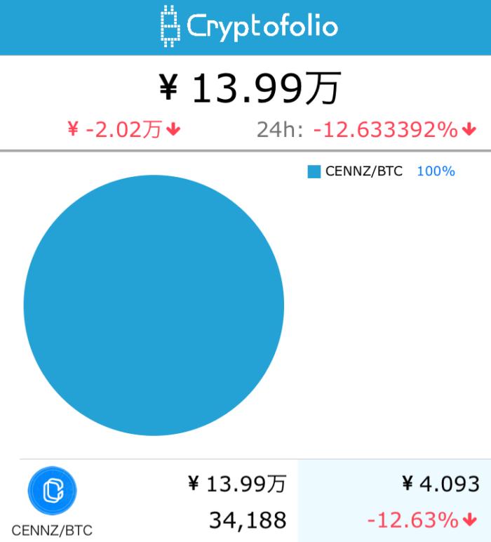 セントラリティ13.99万